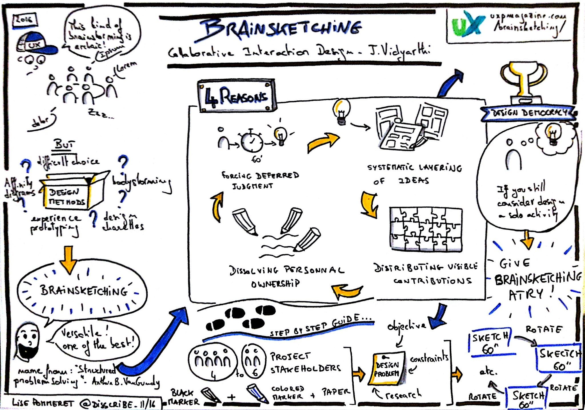 brainsketching methode conception collaborative sketchnote lise pommeret