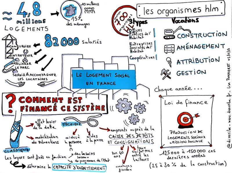 Disscribe sketchnote logement social France